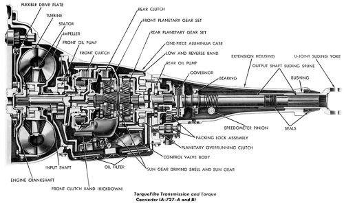 Chrysler A727 Transmission  A versatile, tough and