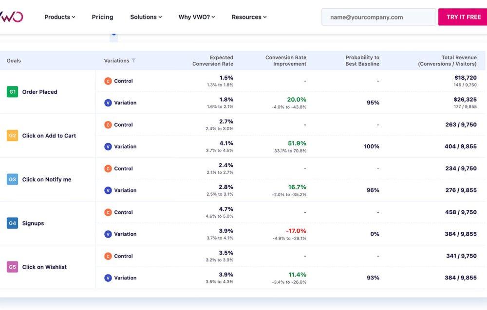 Визуальный оптимизатор веб-сайтов