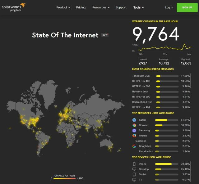 Internet State by Pingdom Tools
