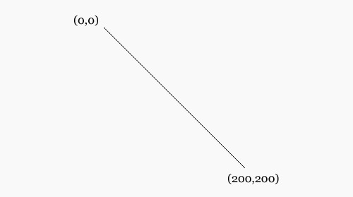 Line via https://hongkiat.github.io/scalable-vector-graphic/