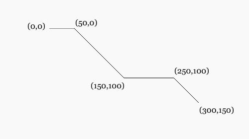 Polyline via https://hongkiat.github.io/scalable-vector-graphic/