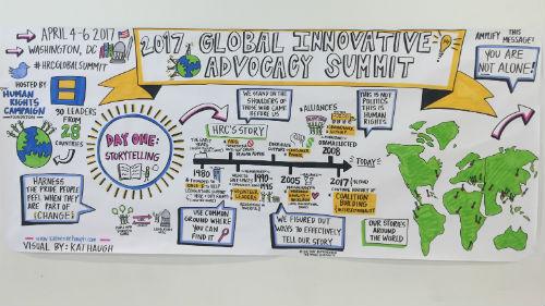 Global Innovative Advocacy Summit