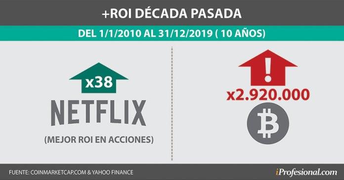 El bitcoin superó las ganancias de la acción de Netflix, que es la que más rindió en 10 años