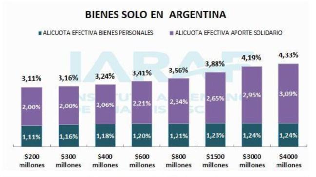 Quienes tengan bienes sólo en el país pagarán menos.