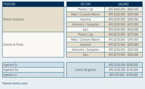 Salarios promedios para los puestos de Ingeniería y Manufactura