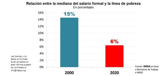 La diferencia entre el salario mediano y la línea de pobreza se redujo a 6%