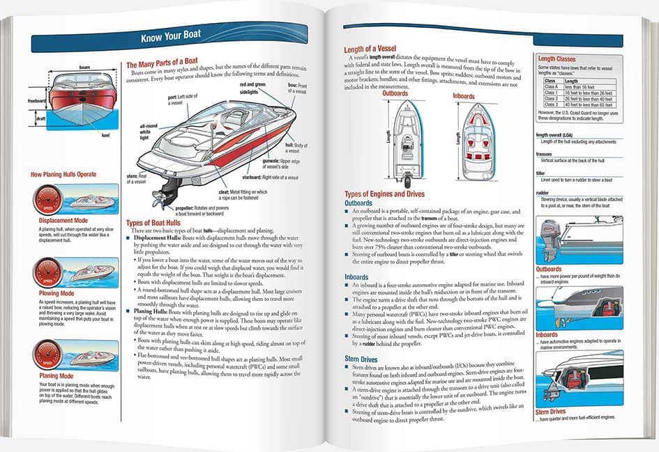 Canada Online Boating License Exam For Your Pleasure Craft