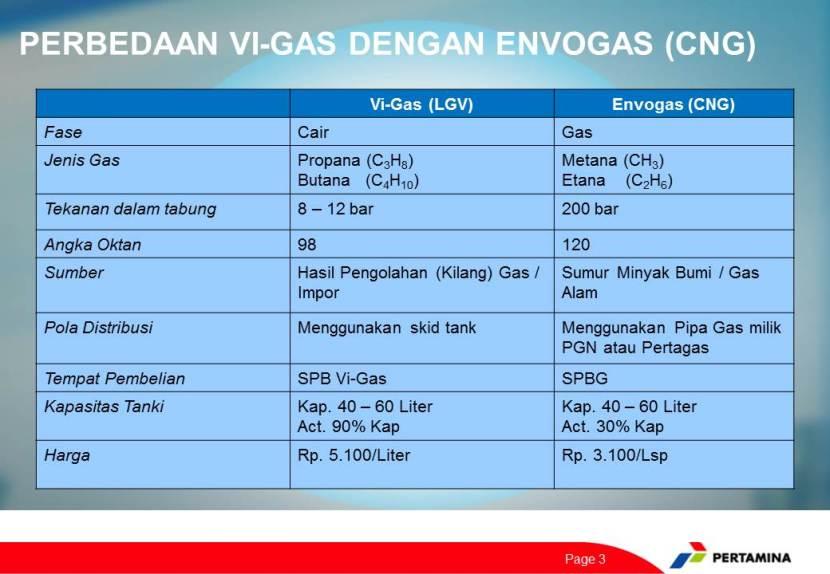 Perbandingan Vi-Gas dan Envogas (dok.pribadi)