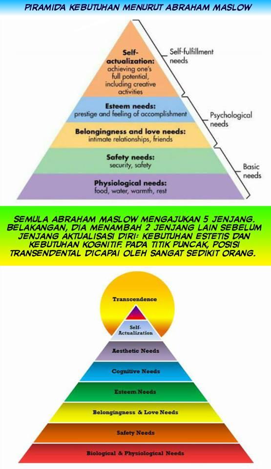 Teori Hirarki Kebutuhan Maslow Dan Contohnya : teori, hirarki, kebutuhan, maslow, contohnya, Teori, Maslow, Dalam, Pendidikan