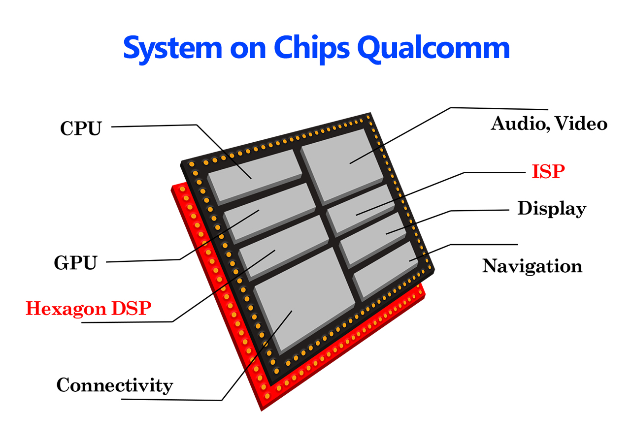 SOC qualcomm