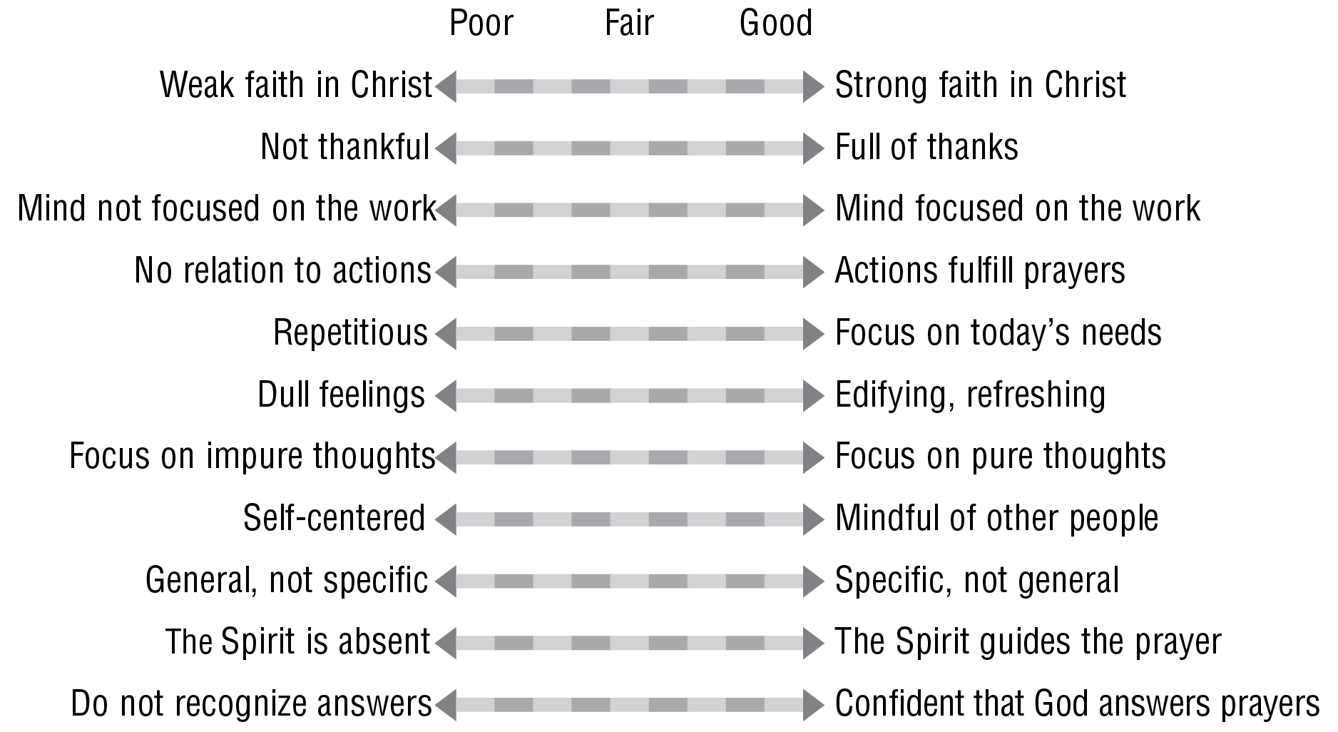 Best Printable Spiritual Ts Test Baptist