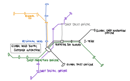 Modern org charts resemble metropolitan subway maps