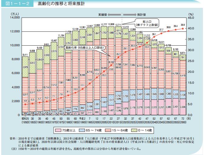 日本の高齢社会の現状と予測