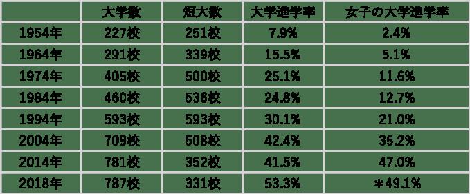大学数、短大数、大学進学率、女子の大学進学率の変移を示す表