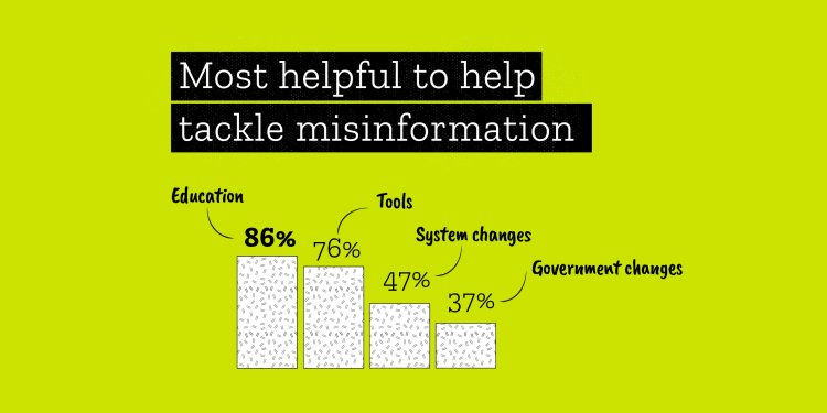 86% thought education would be the most useful tool to help tackle misinformation