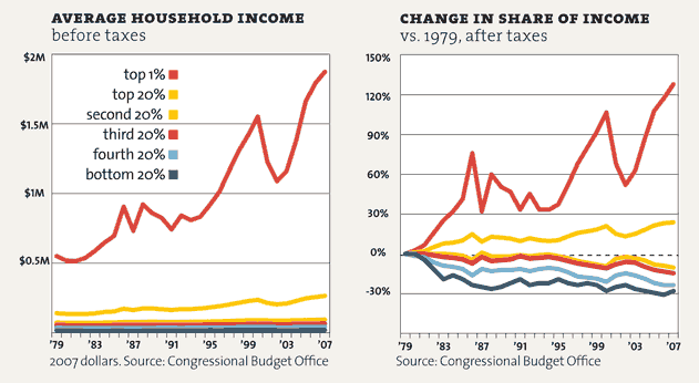 Change in income and share of income from 1979 to 2009