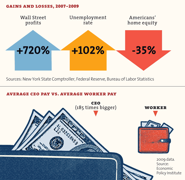 Gains and Losses in 2007-2009, Average CEO Pay vs. Average Worker Pay