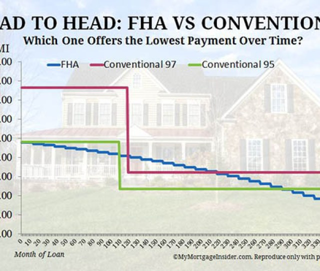 Payment Difference Between Fha And Conventional