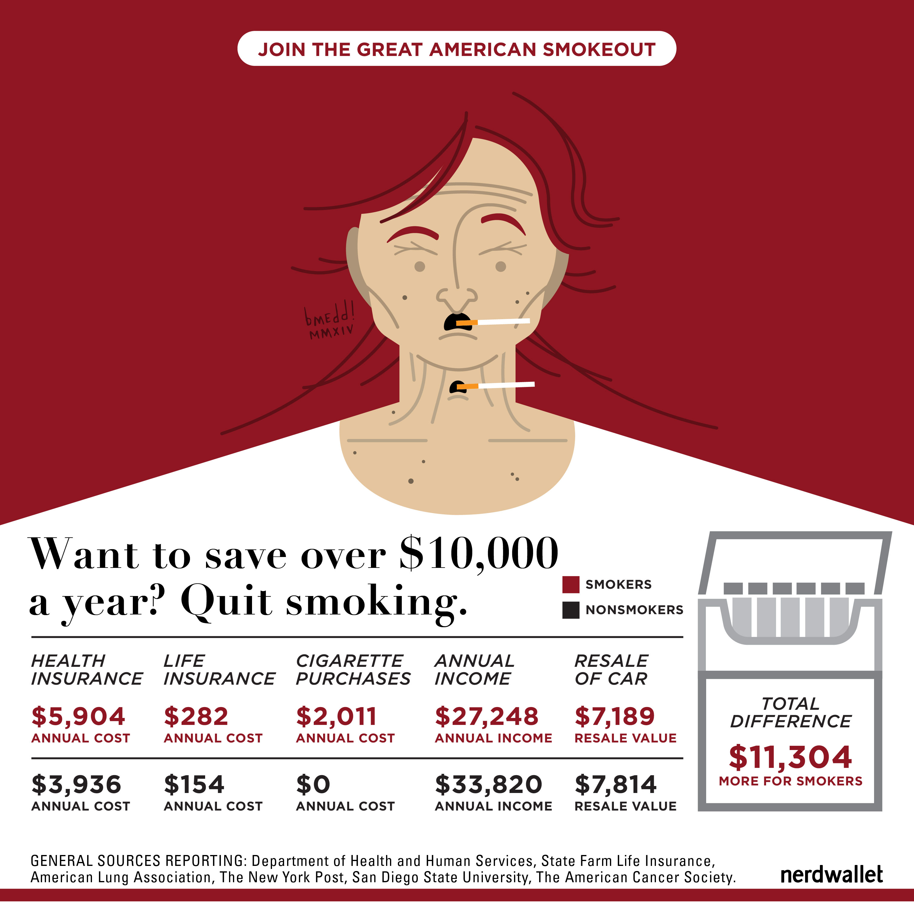 Want To Save 10 000 A Year Quit Smoking