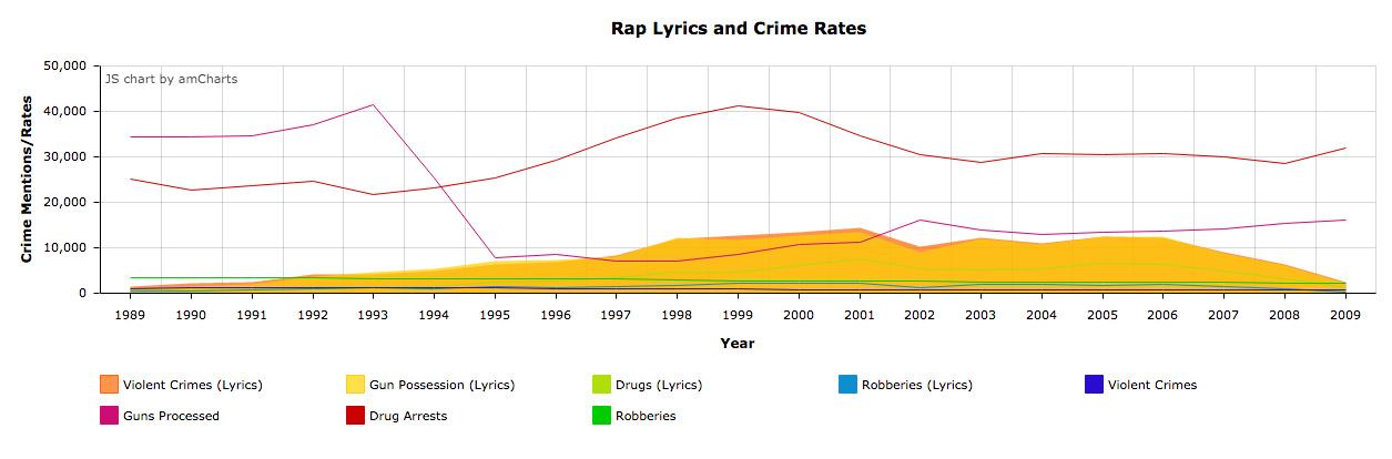 does rap music contribute to violent crime
