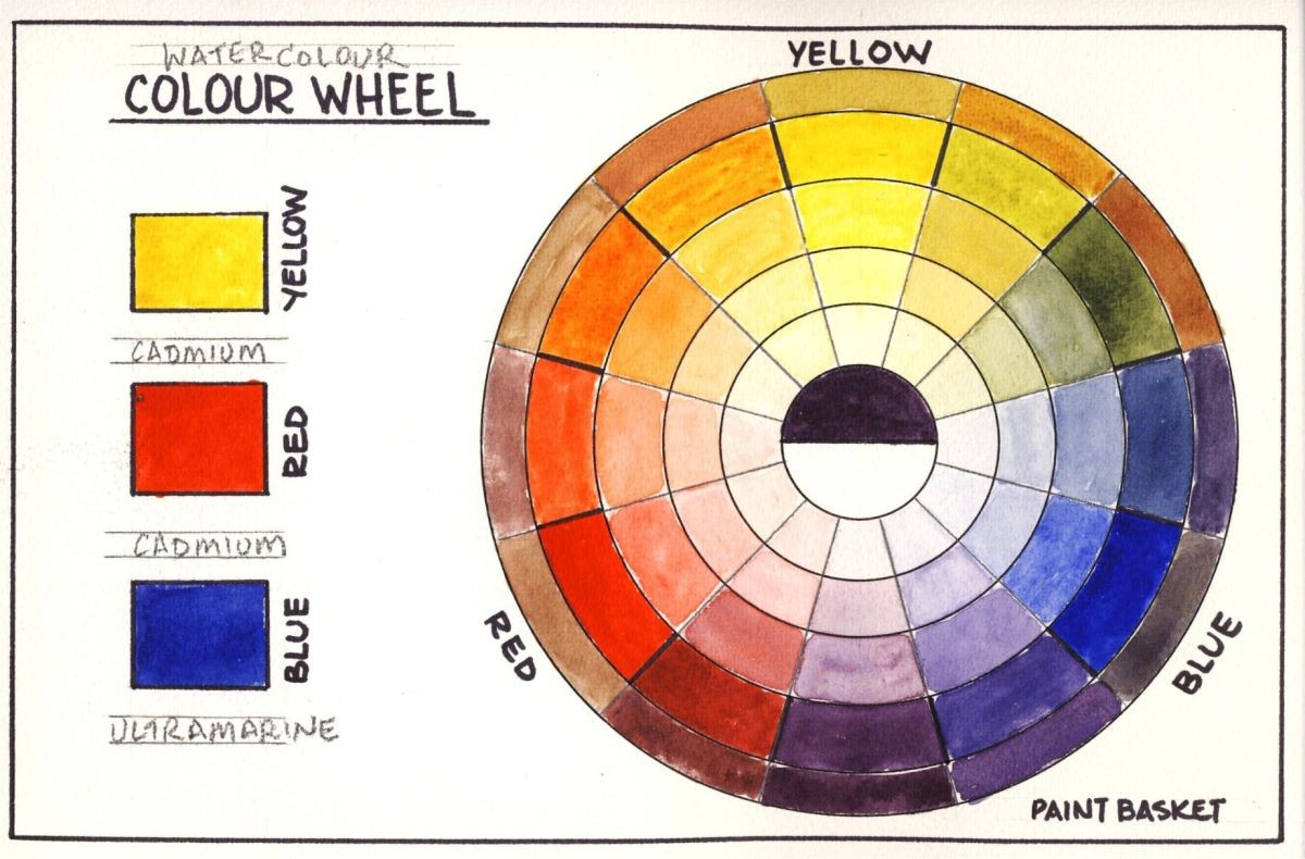 How To Make A Colour Wheel In Watercolour