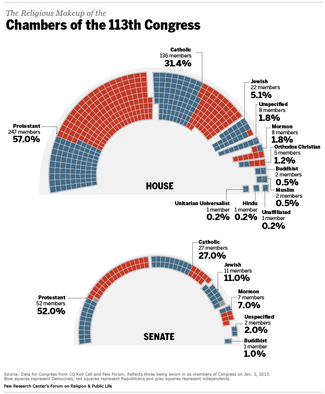 Composition Of The 113th Congress