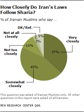 Iranians' Views Mixed on Political Role for Religious