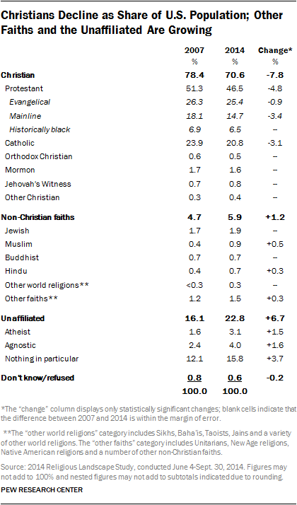Christians Decline as Share of U.S. Population; Other Faiths and the Unaffiliated Are Growing