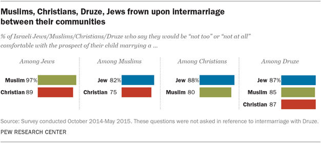 Muslims, Christians, Druze, Jews frown upon intermarriage between their communities