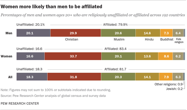 Women more likely than men to be affiliated