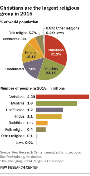 Christians are the largest religious group in 2015