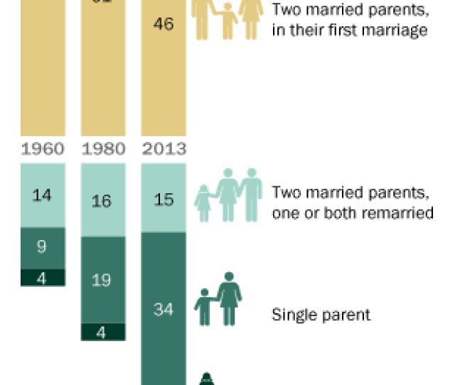 Less Than Half Of U S Kids Today Live In A Traditional Family