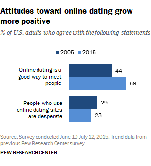 Online dating stigma