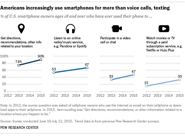 Americans increasingly use smartphones for more than voice calls, texting