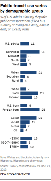 Public transit use varies by demographic group