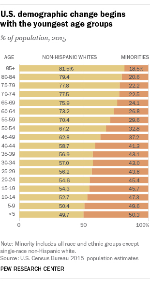 U.S. demographic change begins with the youngest age groups