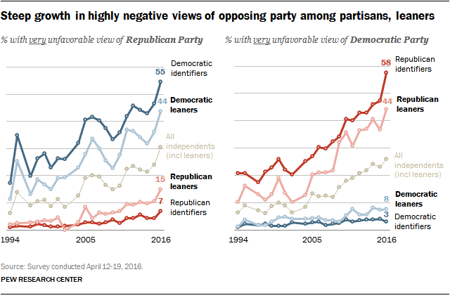 Steep growth in highly negative views of opposing party among partisans, leaners