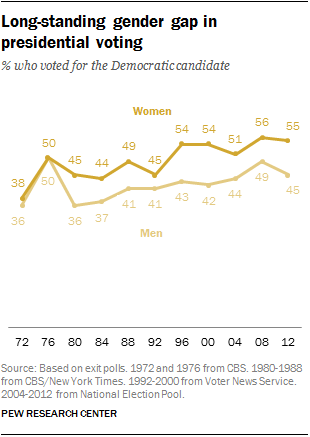 Long-standing gender gap in presidential voting