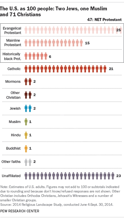 The U.S. as 100 people: Two Jews, one Muslim and 71 Christians