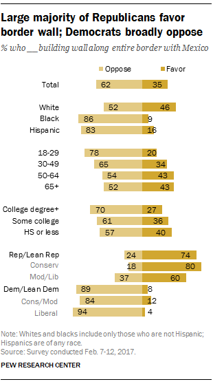 Large majority of Republicans favor border wall; Democrats broadly oppose