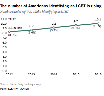 The number of Americans identifying as LGBT is rising
