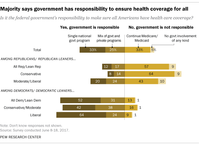 Majority says government has responsibility to ensure health coverage for all