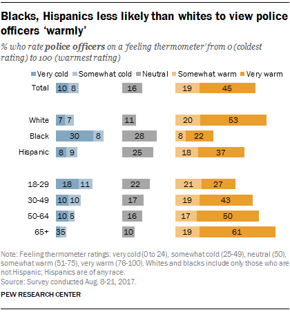 Blacks, Hispanics less likely than whites to view police officers 'warmly'