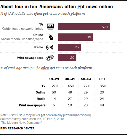 About four-in-ten Americans often get news online