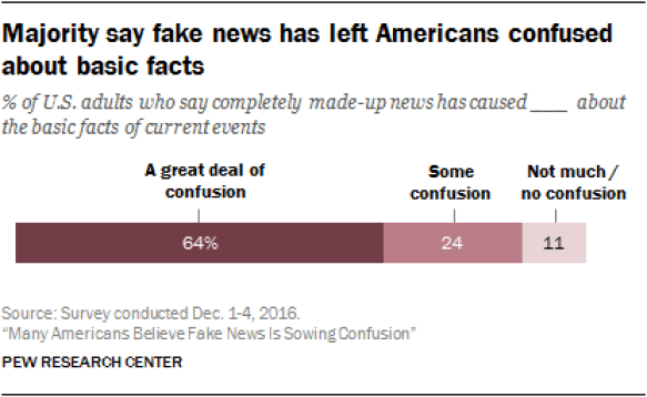 Majority say fake news has left Americans confused about basic facts