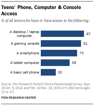 Teens' Phone, Computer & Console Access