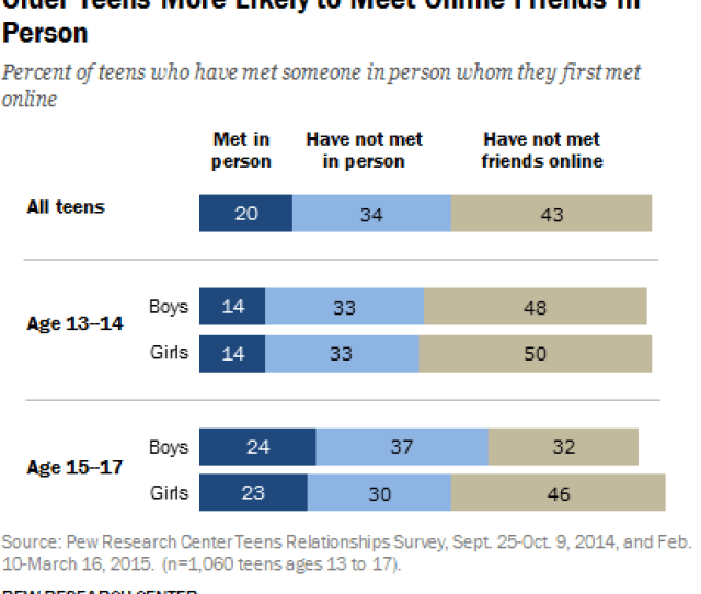 Older Teens More Likely To Meet Online Friends In Person