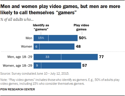 Which Americans Play Video Games And Who Identifies As A