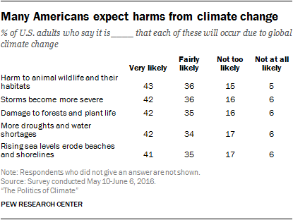 Many Americans expect harms from climate change