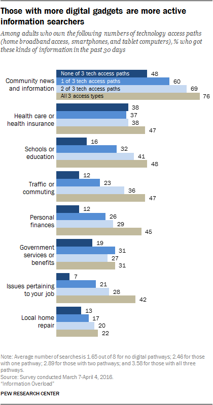 Those with more digital gadgets are more active information searchers